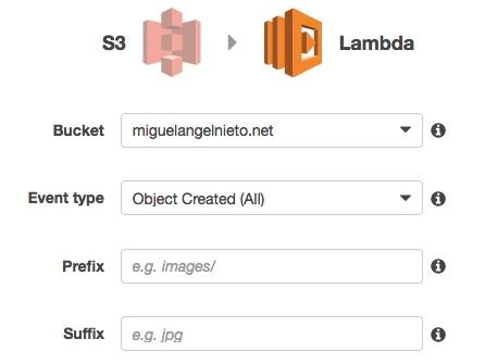 Automatic Cloudfront Invalidation With Amazon Lambda | Blog